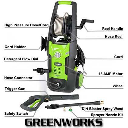 Greenworks Gpw1702 1700 Psi 1 2 Gpm Electric Power Washer